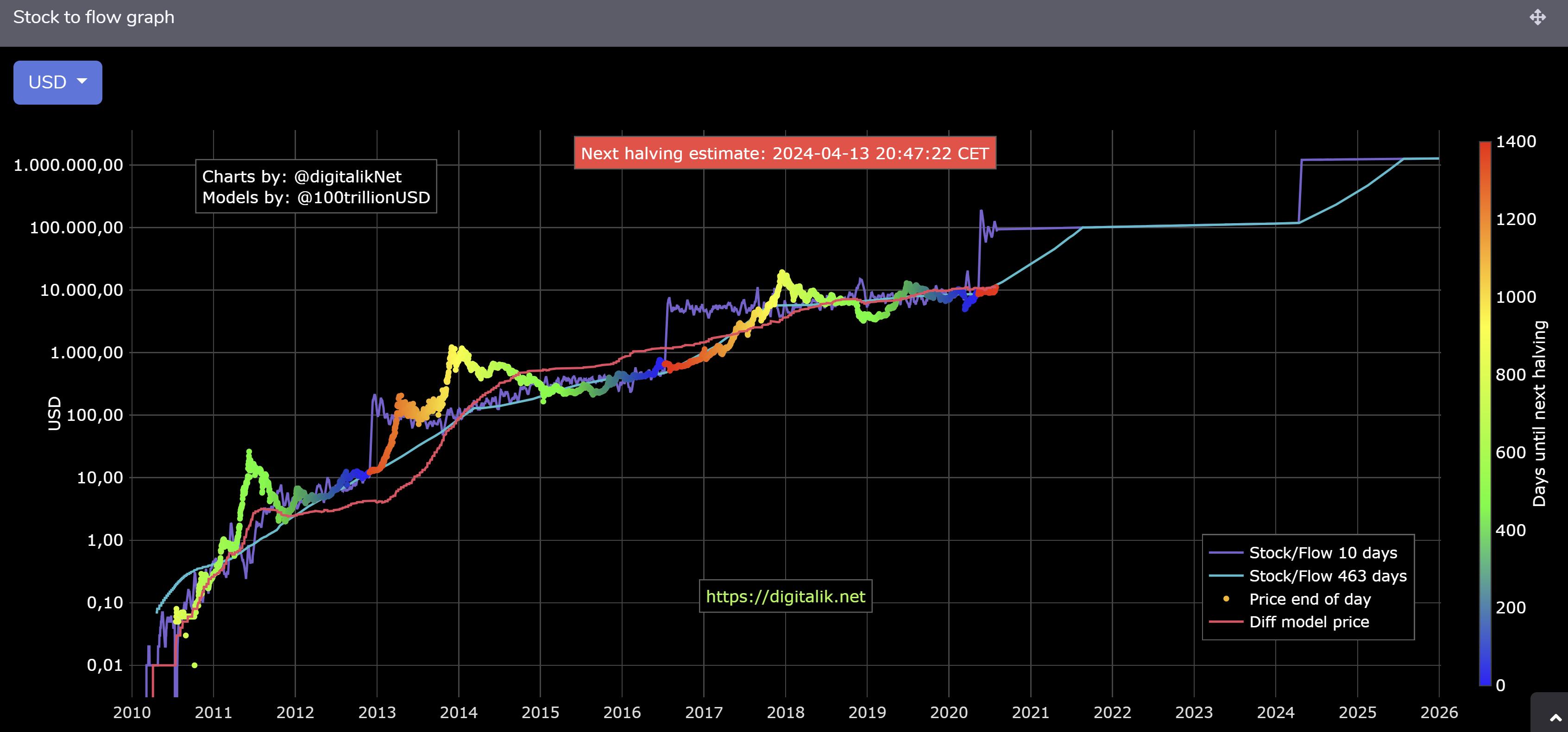 Wie viel war im Jahr 2021 10 000 Bitcoin wert