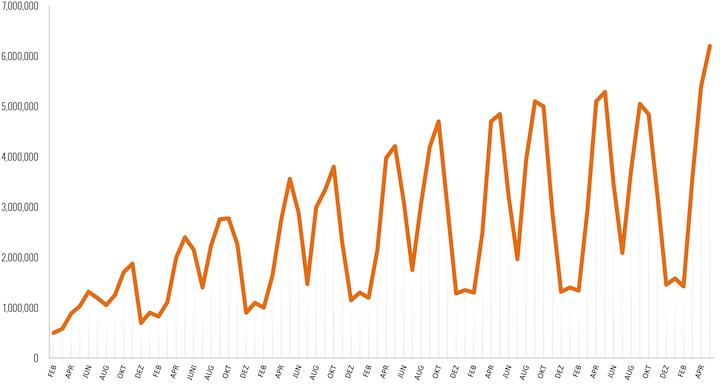 Zugriffsstatistik Ligaportal - Quelle: ÖWA